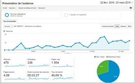 statistiques du site internet de Brières les Scellés Mars 2016 -thumbnail-