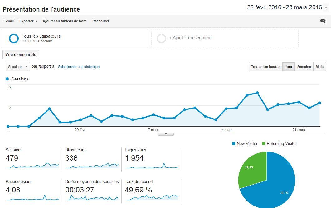 statistiques du site internet de Brières les Scellés Mars 2016