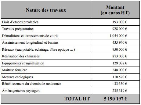 Budget du projet de déviation de la RN191 par Brières les Scellés