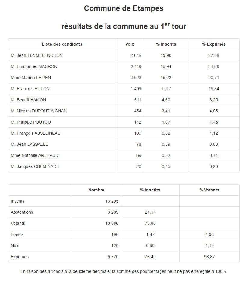 Election présidentielle 2017, 1er tour. Résultats à Brières les Scellés