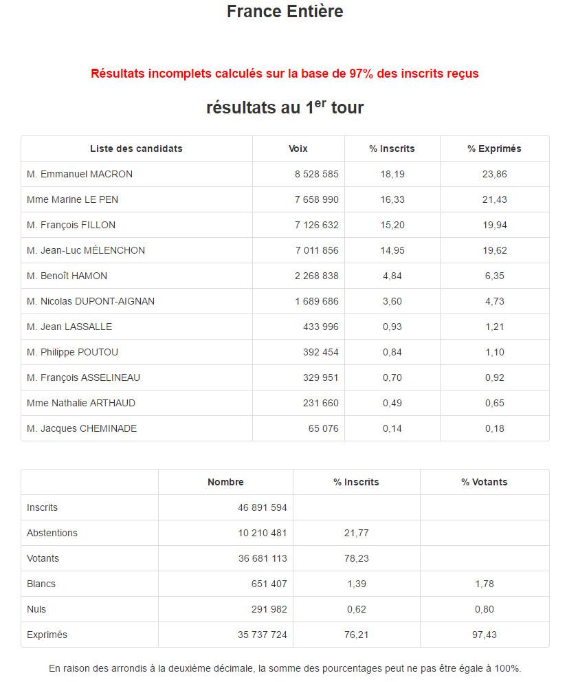 Election présidentielle 2017, 1er tour. Résultats France