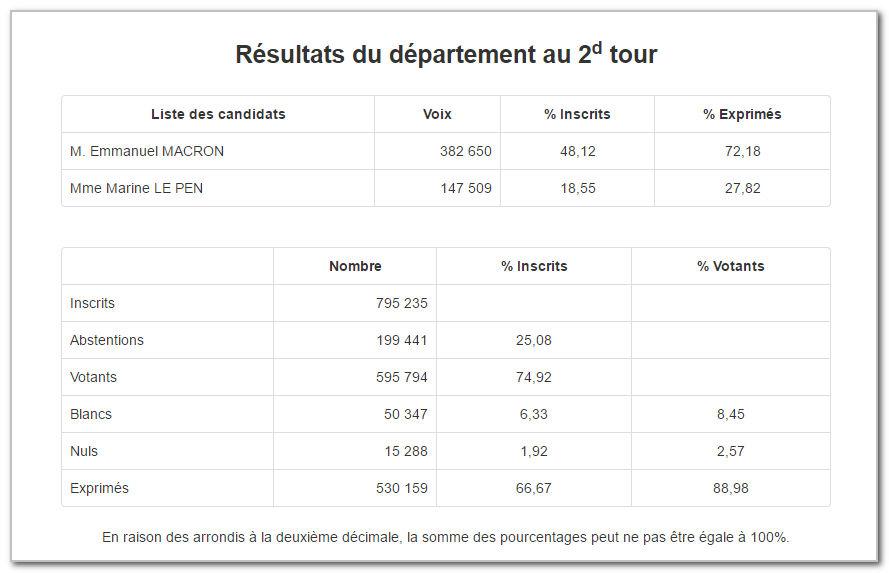 resultats-presidentielle-deuxieme-tour-2017-Etampes