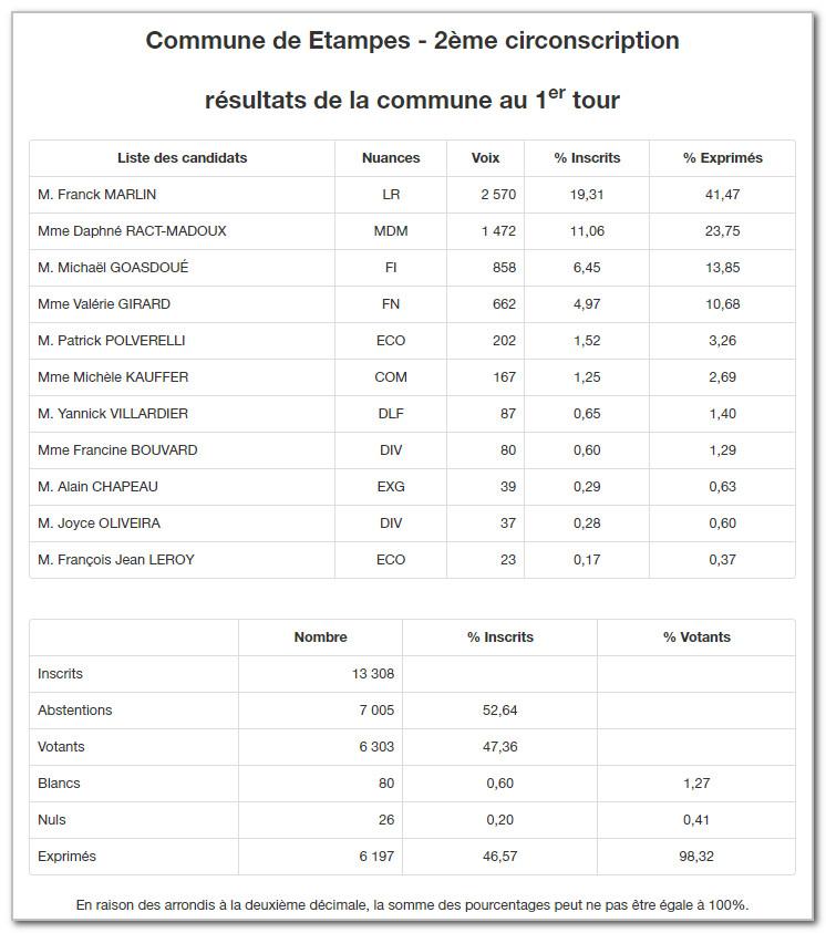 resultats-legislatives-premier-tour-2017-Brieres