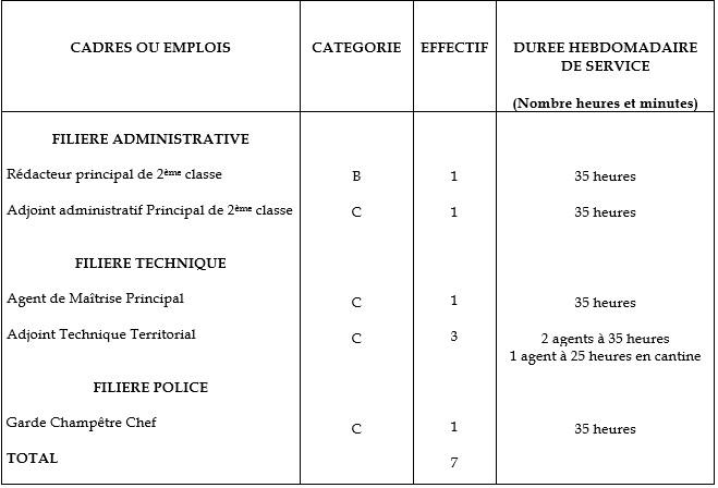 le tableau des emplois de la mairie de Brières les Scellés