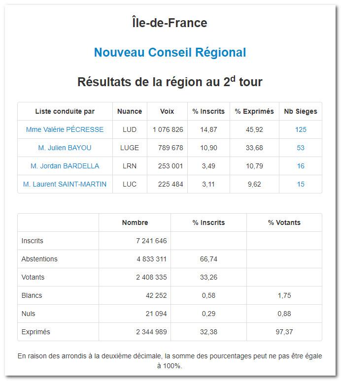 Elections-regionales-2021-region-IdF
